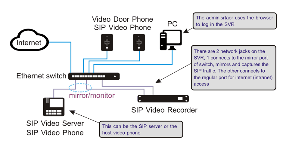 โปรแกรมบันทึกภาพวิดีโอจากระบบโทรศัพท์ผ่านไอพี SIP (Video